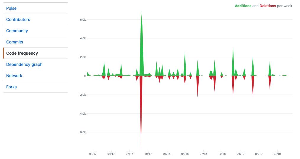 a graph showing code churn