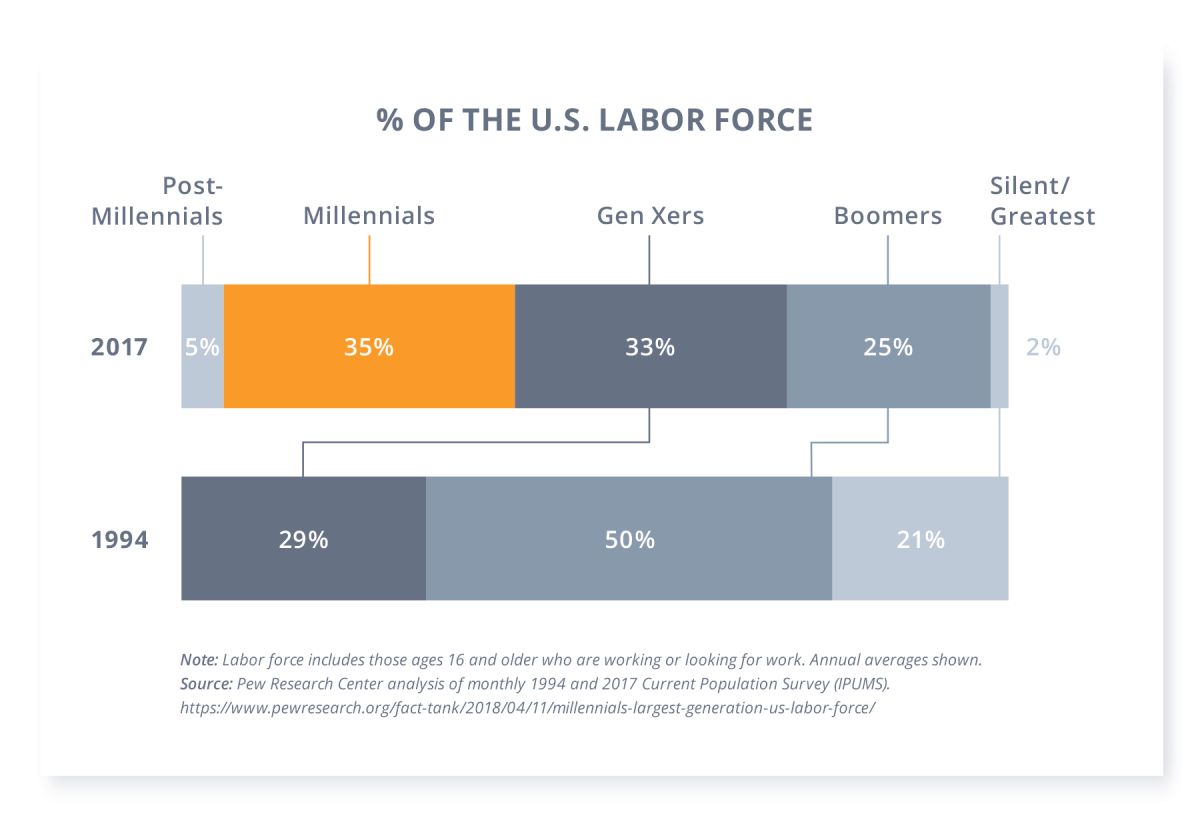 Millennials are 35% of the work force chart