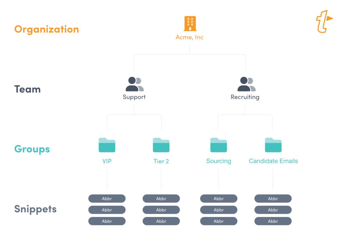 TextExpander Organization Hierarchy